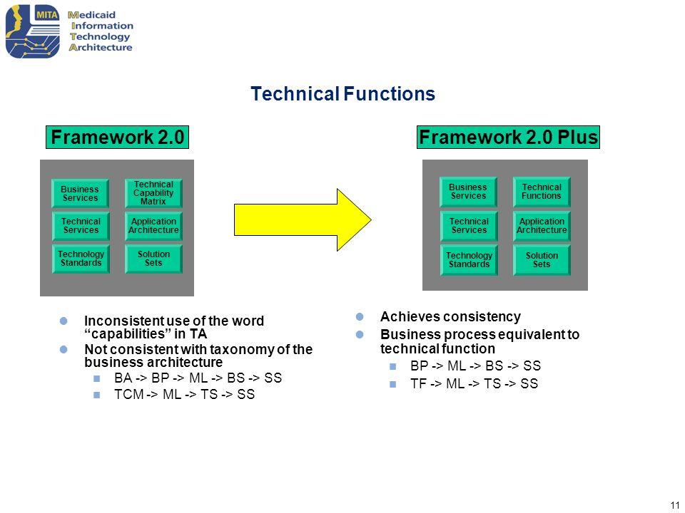 Technical Functions Framework 2.0 Framework 2.0 Plus