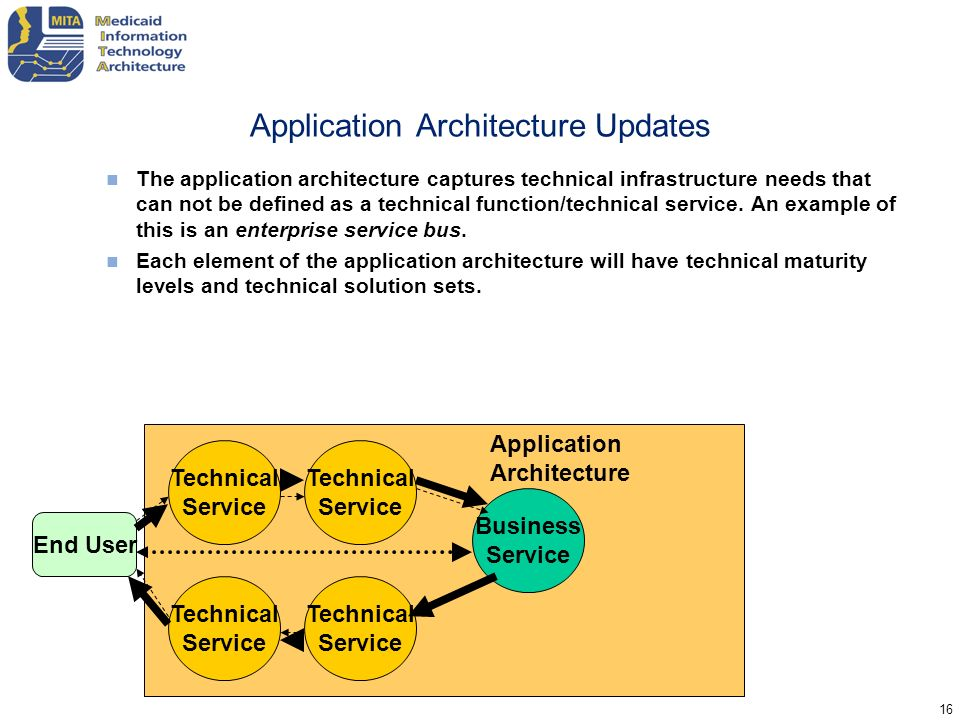 Application Architecture Updates