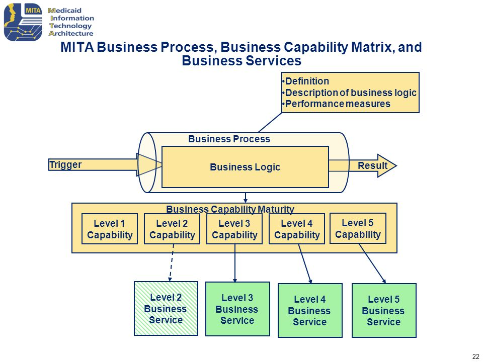 Business Capability Maturity