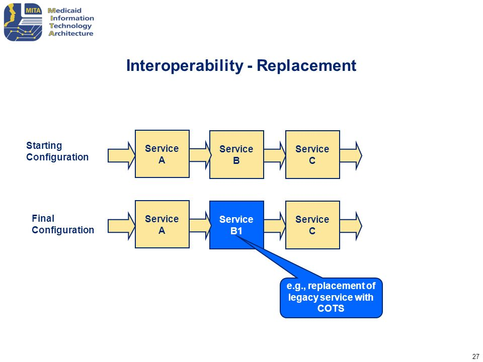 Interoperability - Replacement