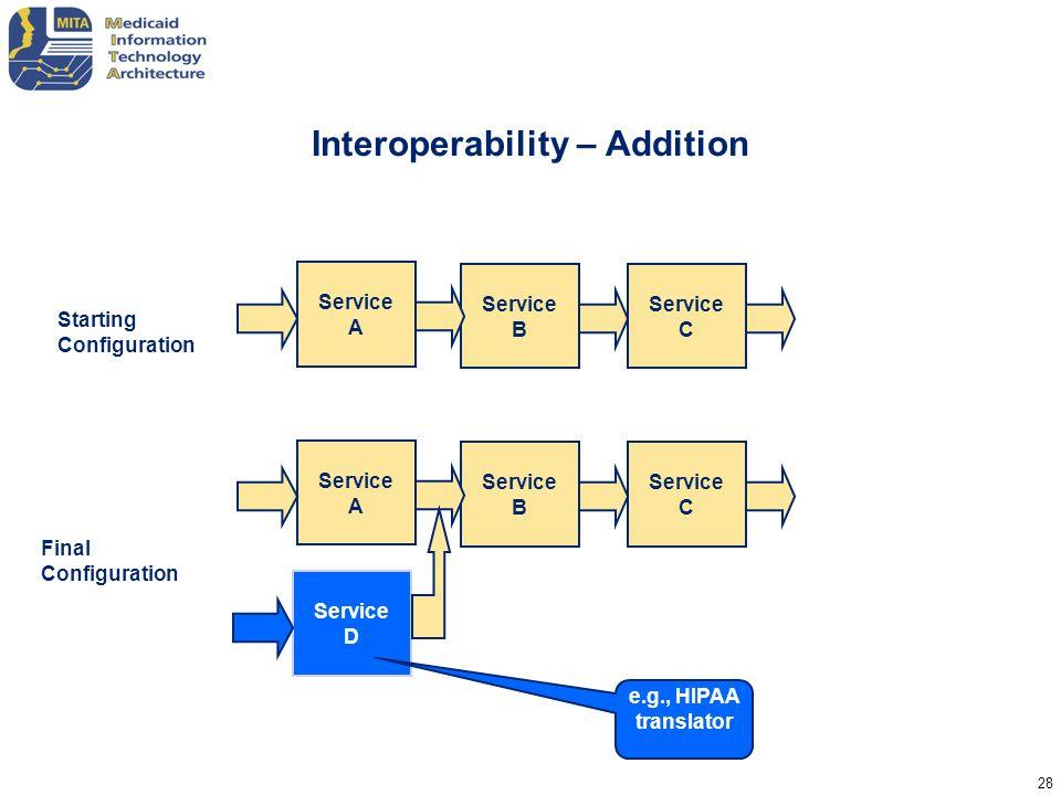 Interoperability – Addition