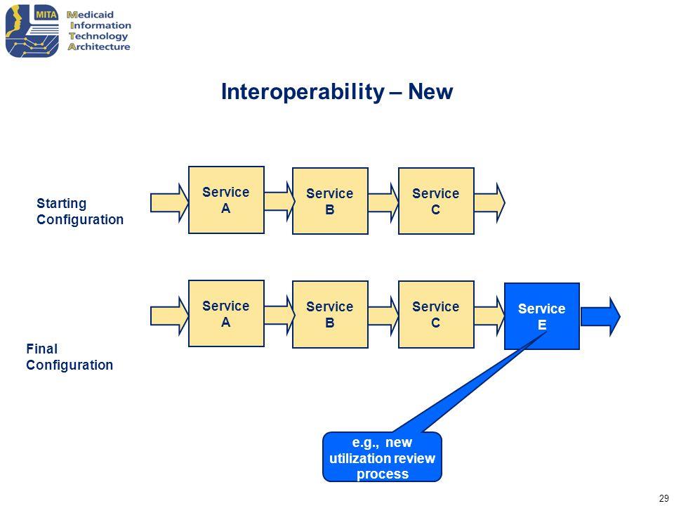 Interoperability – New