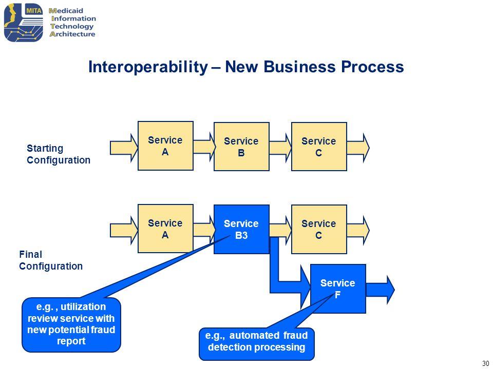 Interoperability – New Business Process