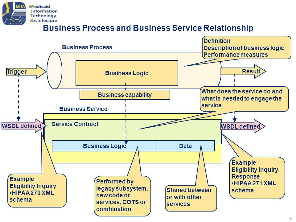 Business Process and Business Service Relationship