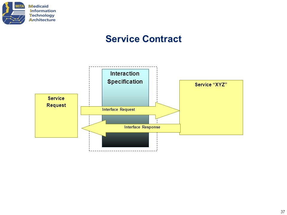 Service Contract Interaction Specification Service XYZ Service