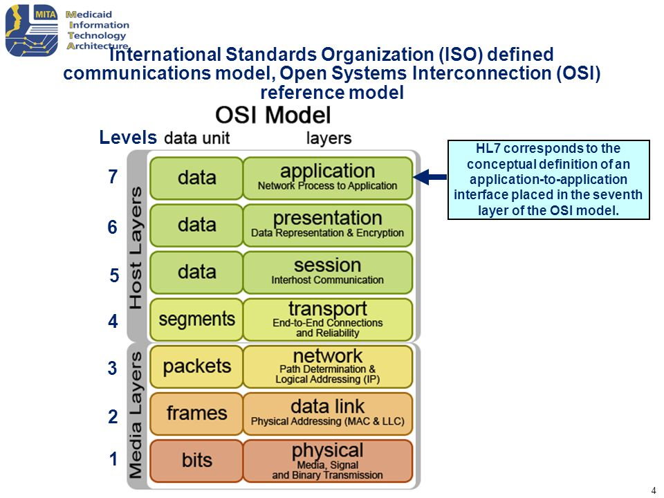 International Standards Organization (ISO) defined communications model, Open Systems Interconnection (OSI) reference model
