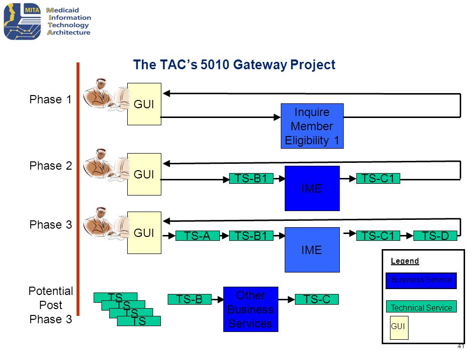 The TAC's 5010 Gateway Project