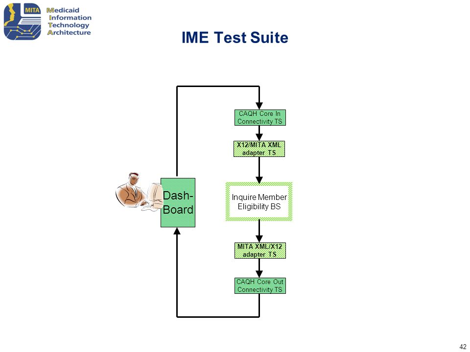 IME Test Suite Dash- Board Inquire Member Eligibility BS CAQH Core In
