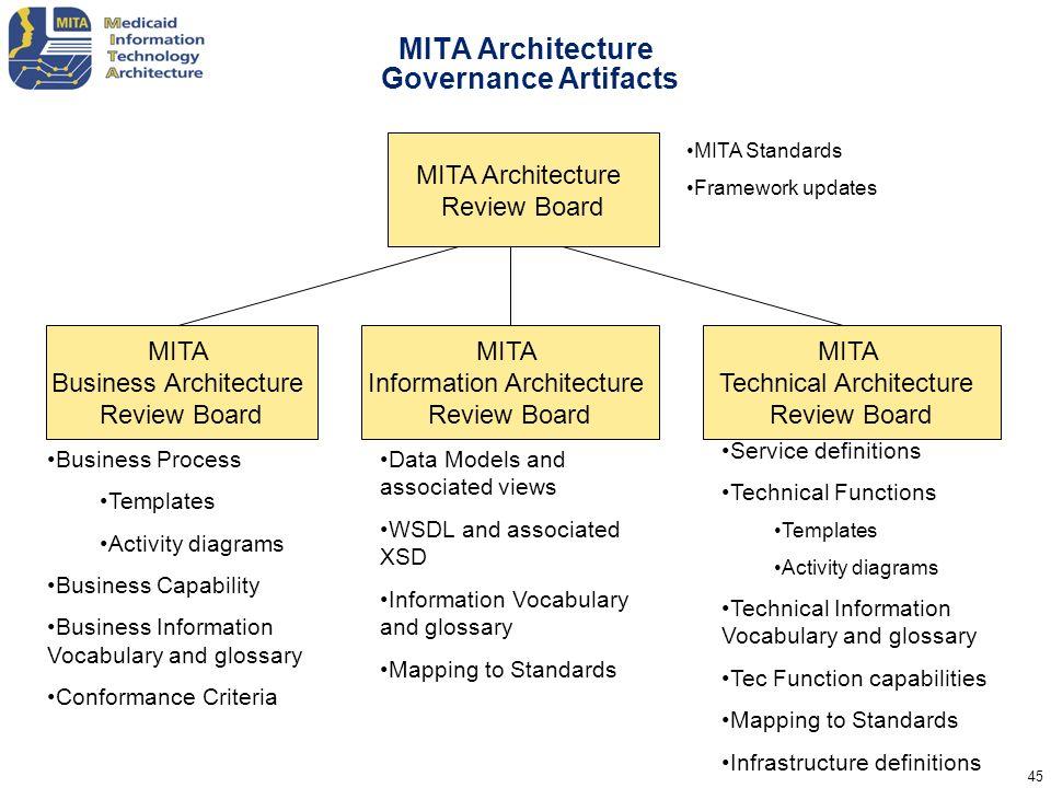 MITA Architecture Governance Artifacts