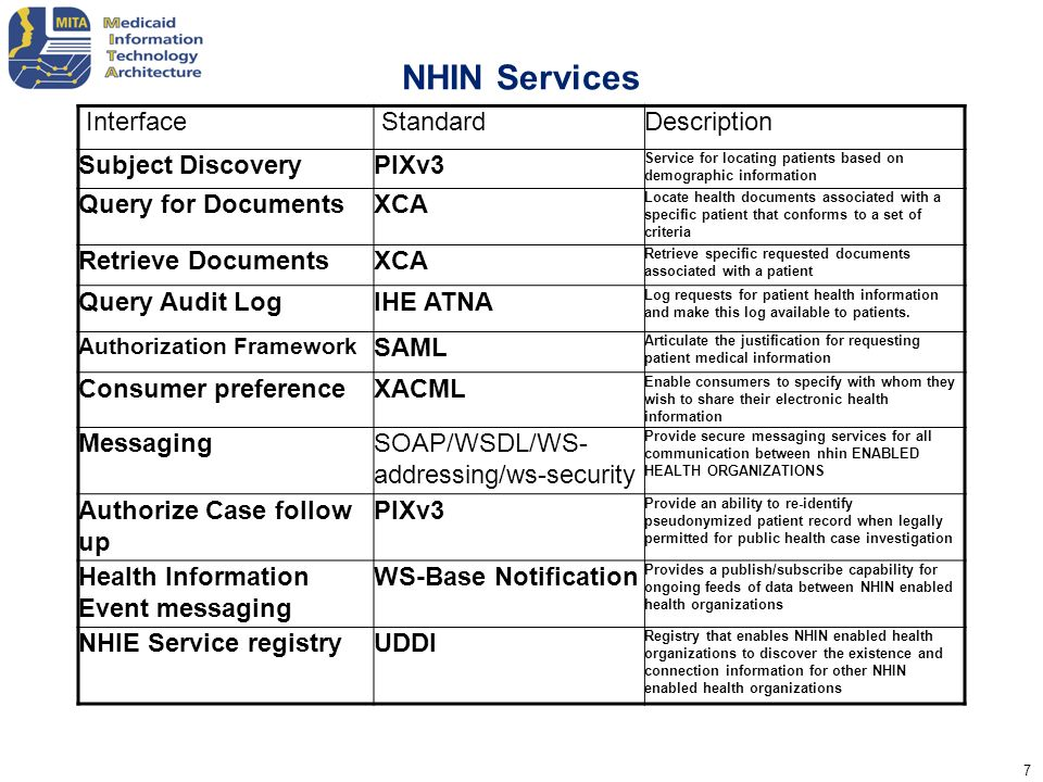 NHIN Services Interface Standard Description Subject Discovery PIXv3
