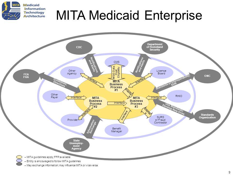 MITA Medicaid Enterprise