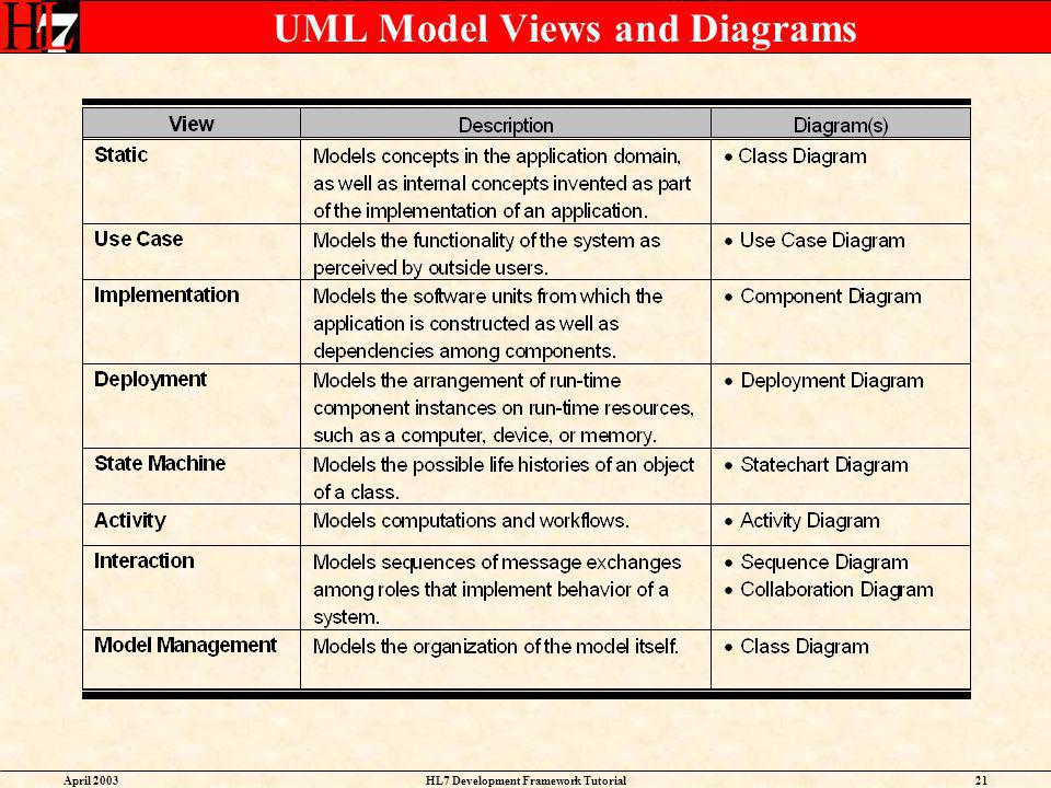 UML Model Views and Diagrams