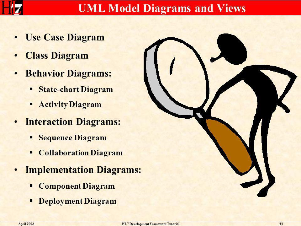 UML Model Diagrams and Views