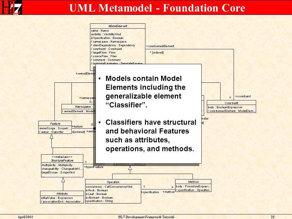 UML Metamodel - Foundation Core