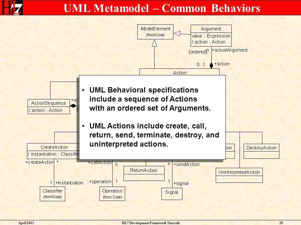 UML Metamodel – Common Behaviors