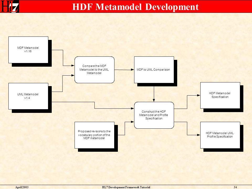 HDF Metamodel Development