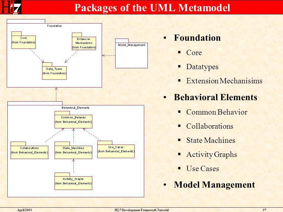 Packages of the UML Metamodel