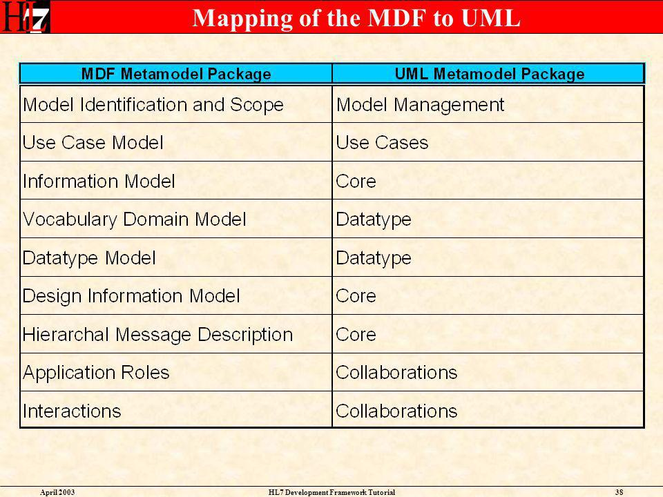 Mapping of the MDF to UML
