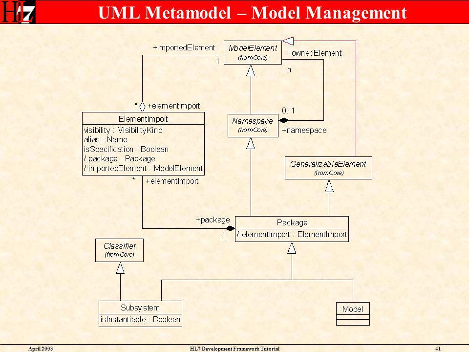 UML Metamodel – Model Management