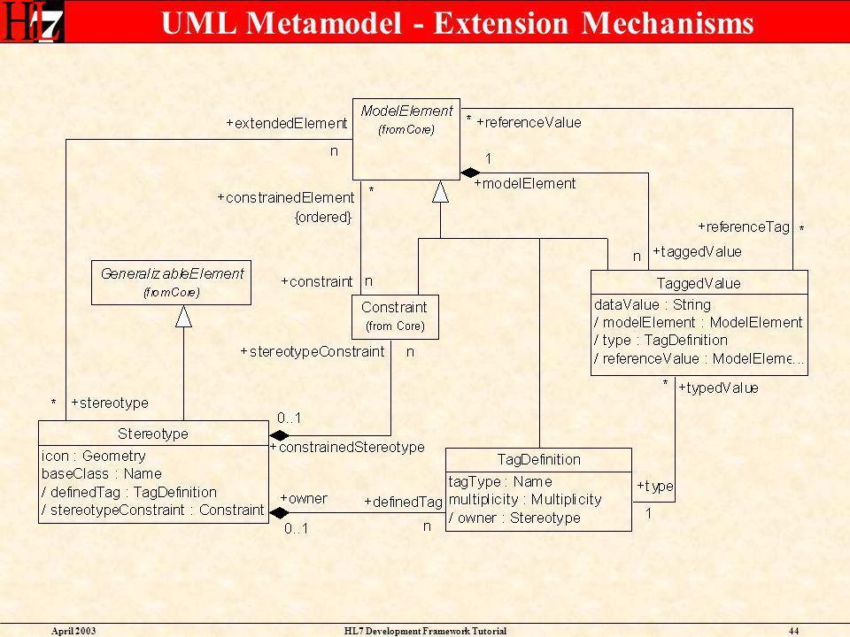 UML Metamodel - Extension Mechanisms