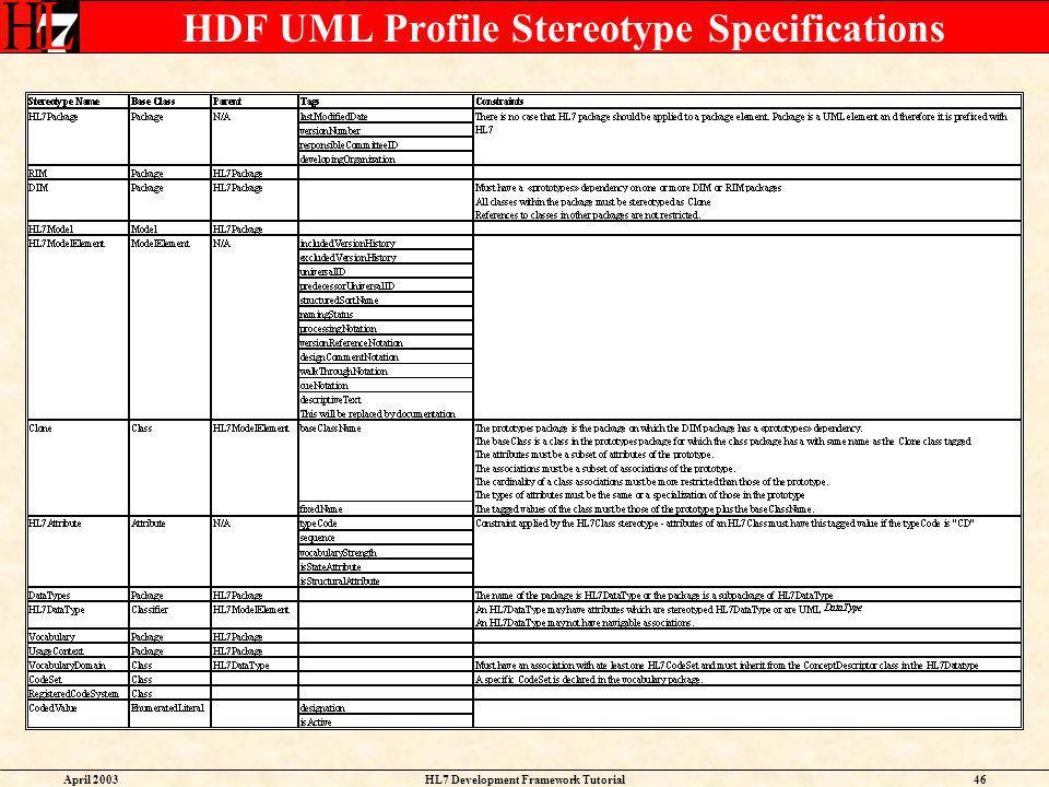 HDF UML Profile Stereotype Specifications