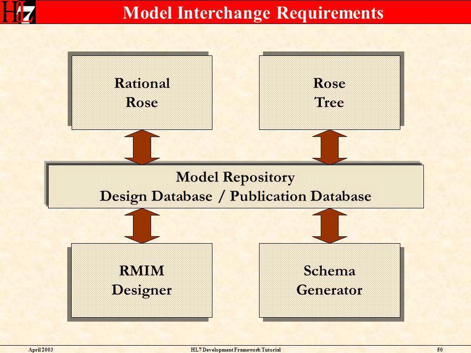 Model Interchange Requirements