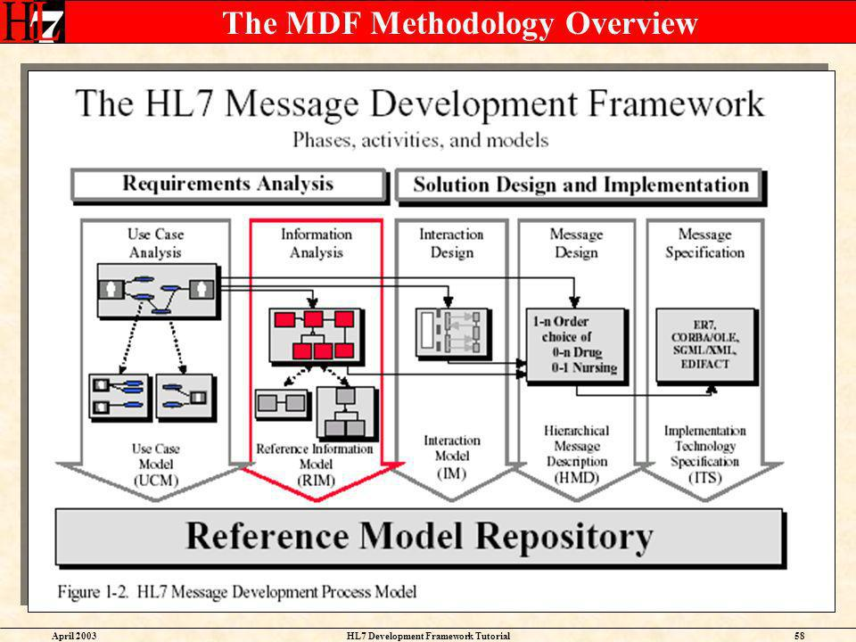 The MDF Methodology Overview