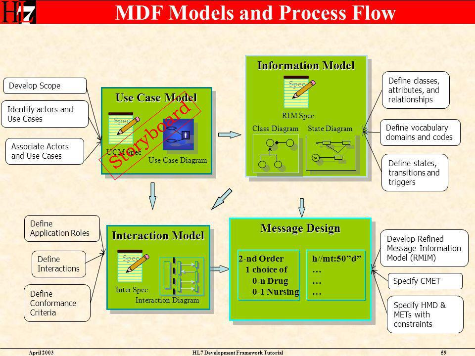 MDF Models and Process Flow