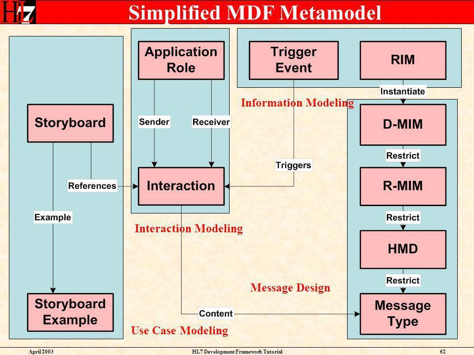 Simplified MDF Metamodel
