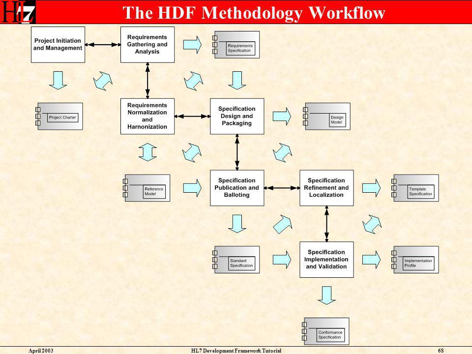 The HDF Methodology Workflow