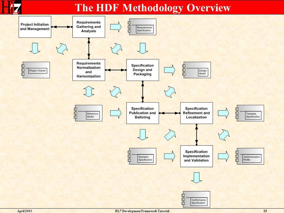 The HDF Methodology Overview
