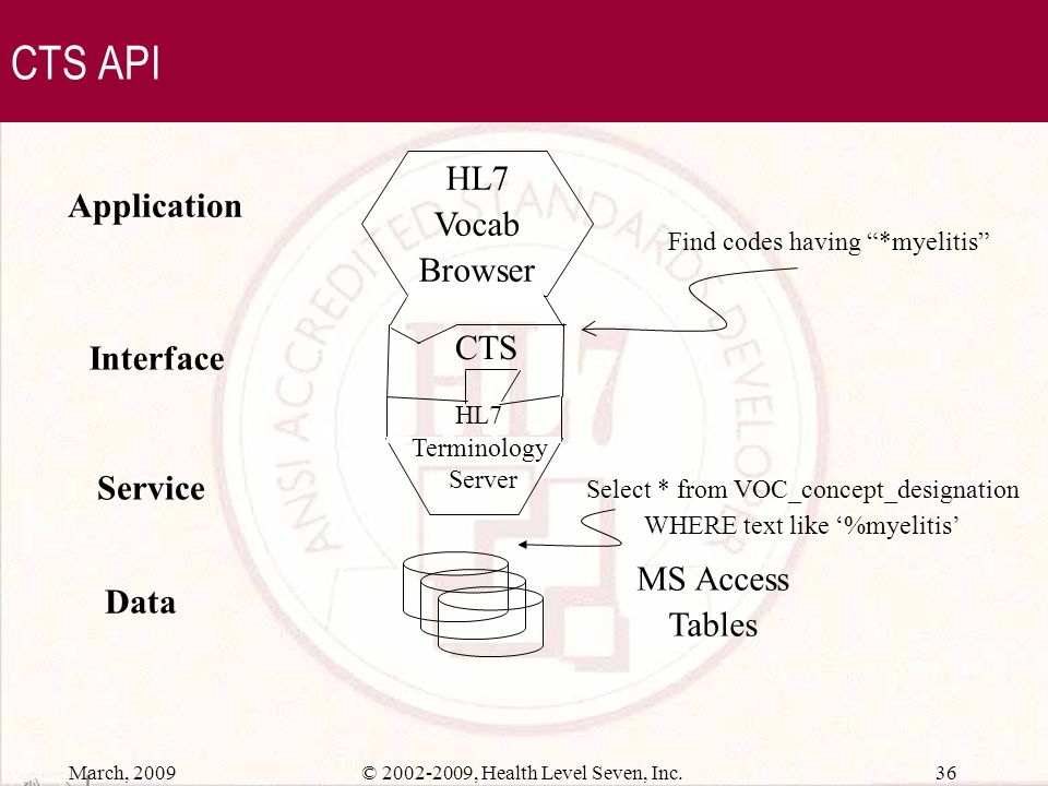 CTS API HL7 Vocab Application Browser CTS Interface Service MS Access
