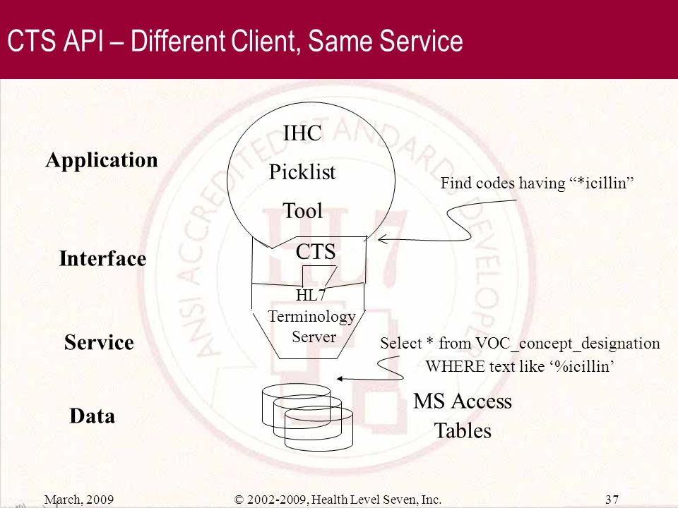 CTS API – Different Client, Same Service