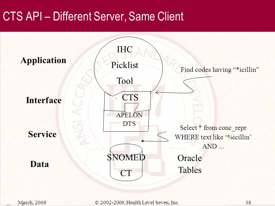 CTS API – Different Server, Same Client