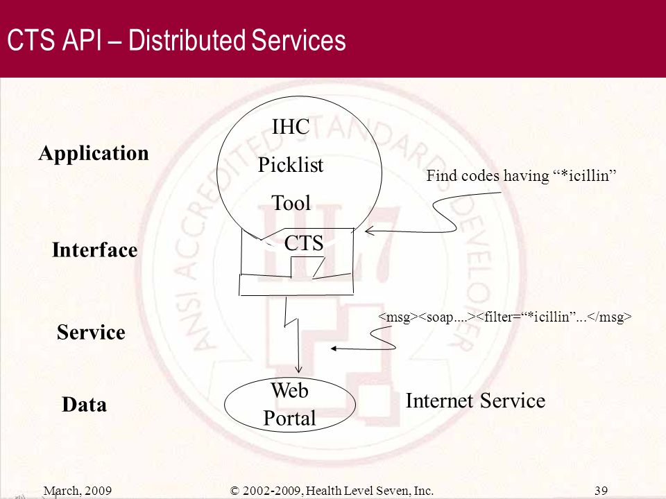 CTS API – Distributed Services