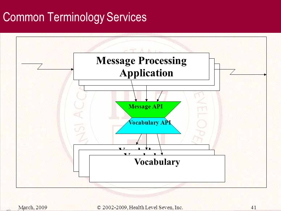 Common Terminology Services