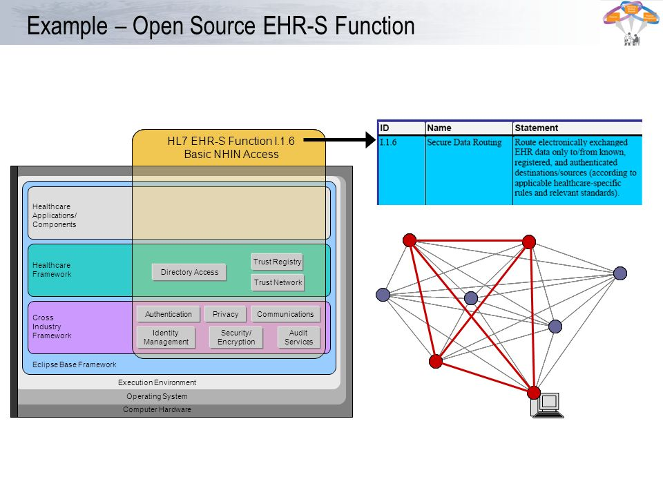 Example – Open Source EHR-S Function