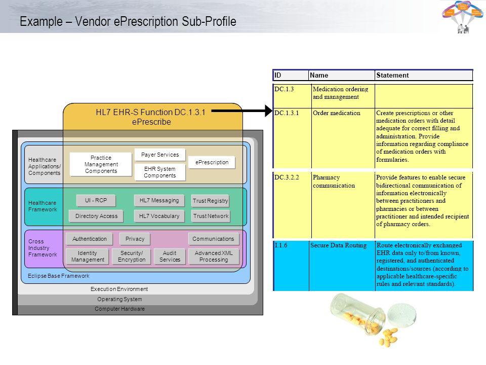 Example – Vendor ePrescription Sub-Profile