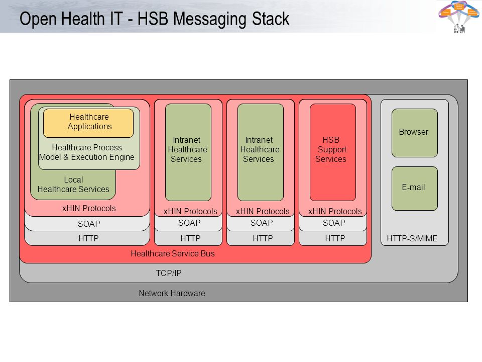 Open Health IT - HSB Messaging Stack