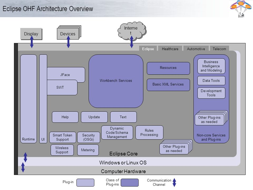 Eclipse OHF Architecture Overview
