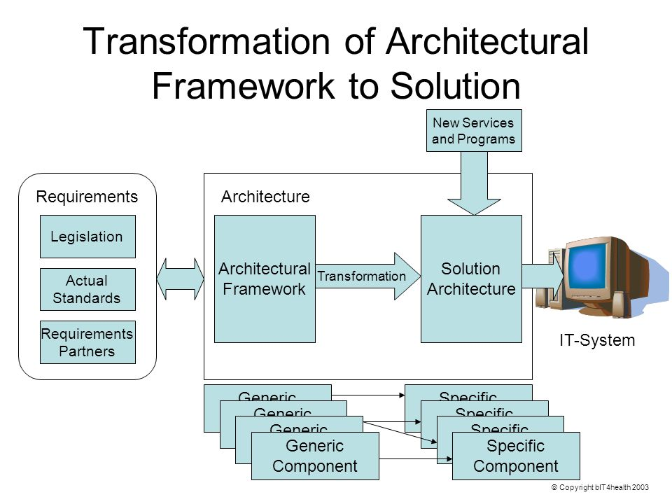 Transformation of Architectural Framework to Solution