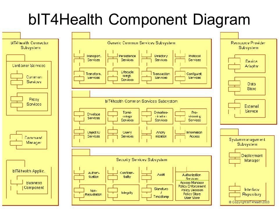 bIT4Health Component Diagram