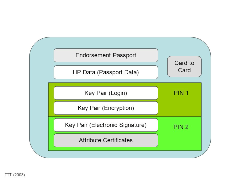 HP Data (Passport Data)