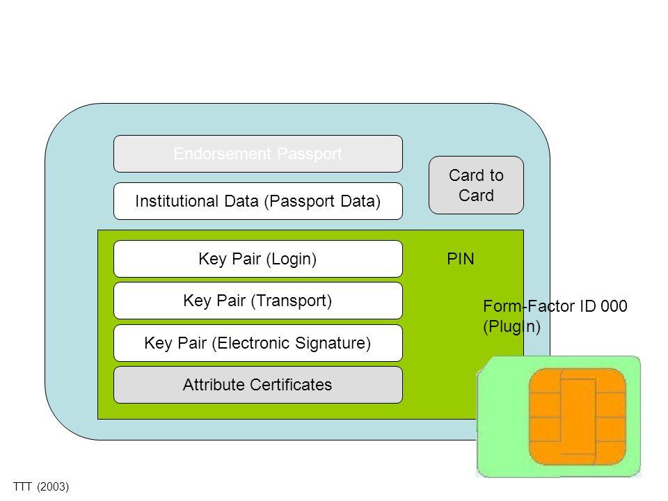 Institutional Data (Passport Data)