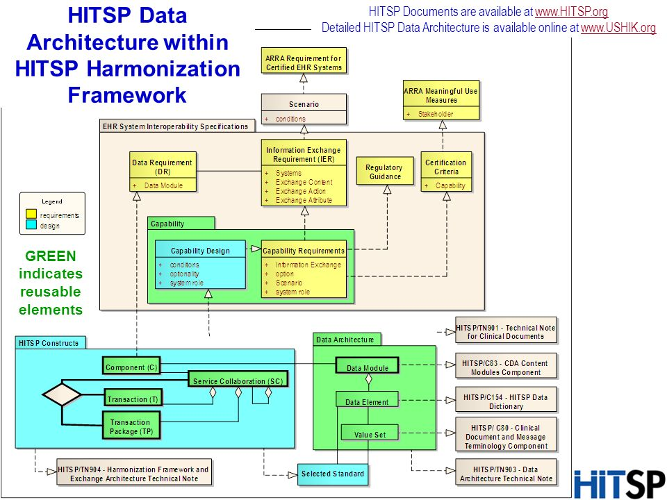 HITSP Data Architecture within HITSP Harmonization Framework