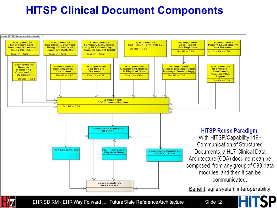HITSP Clinical Document Components