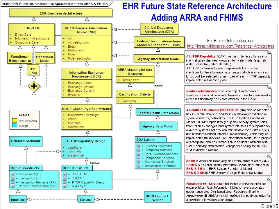 EHR Future State Reference Architecture Adding ARRA and FHIMS