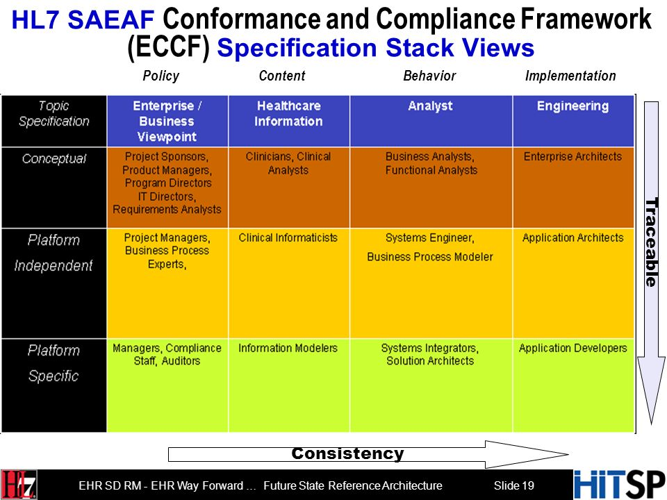 HL7 SAEAF Conformance and Compliance Framework (ECCF) Specification Stack Views