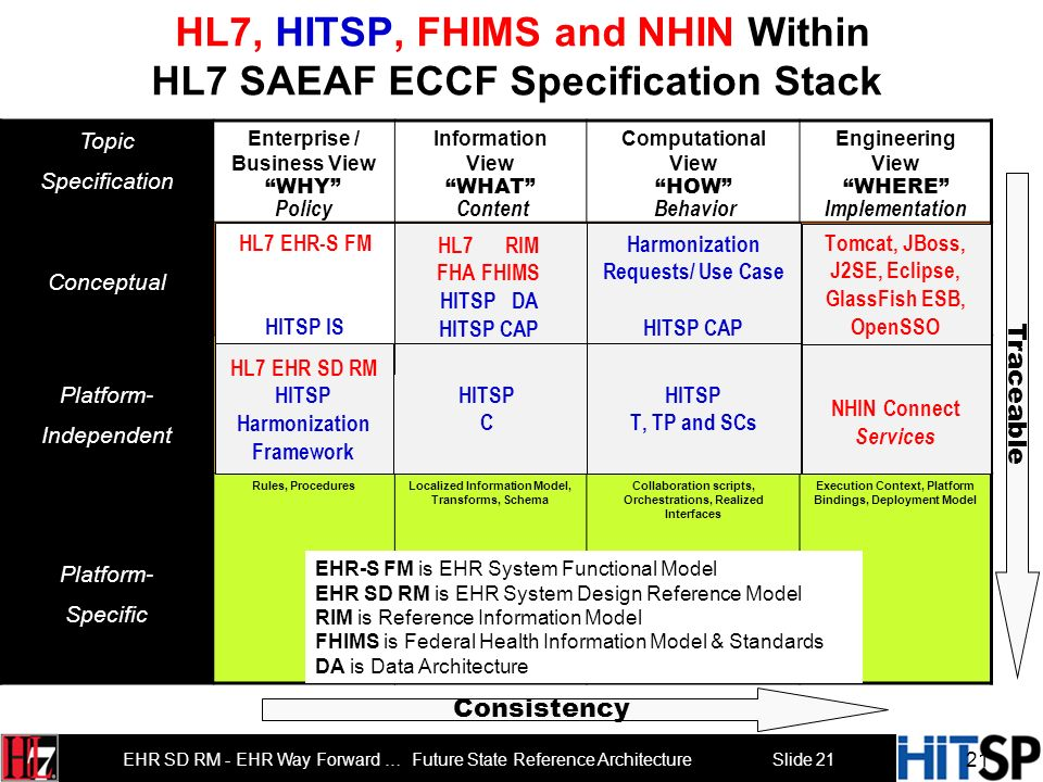 HL7, HITSP, FHIMS and NHIN Within HL7 SAEAF ECCF Specification Stack