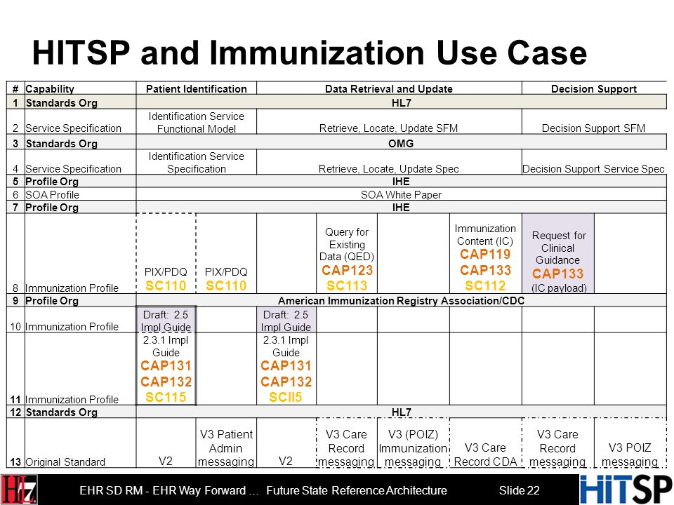 HITSP and Immunization Use Case